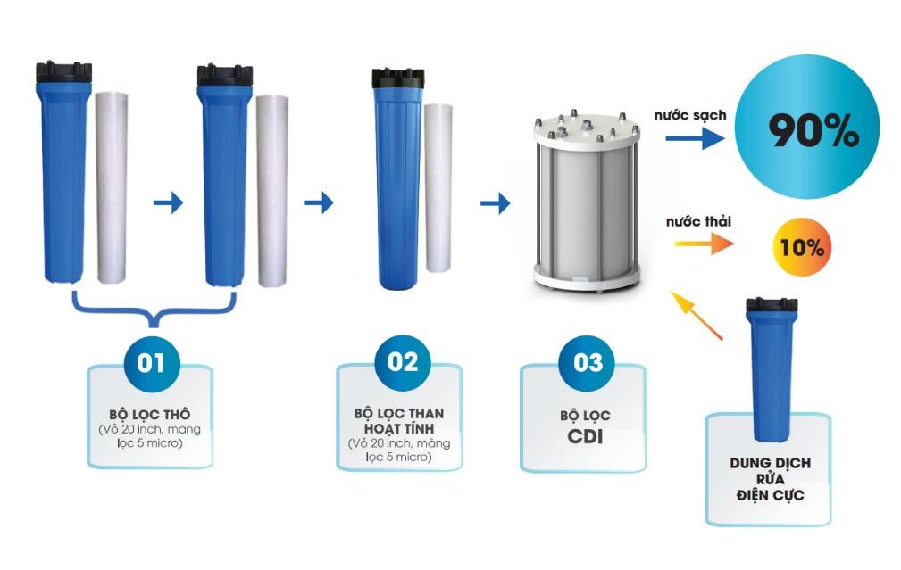 Quy trình lọc nước sinh hoạt theo công nghệ CDI